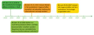 EED — die EU-Energieeffizienz-Richtlinie